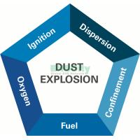 Dust Hazard Analysis based on NFPA652/654 6/15~6/16/2020 Shanghai 粉尘爆炸风险定量评估培训研讨会(基于NFPA 652/654)