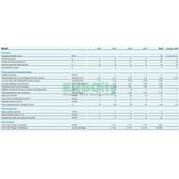 HSE management AKZONOBEL CSR Report 2014-2018