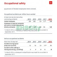 Occupational Safety Henkel Sustainability Report 2008-2018
