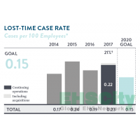 LOST TIME CASE RATE ,GLOBAL VEHICLE ACCIDENT RATE, RECORDABLE INJURY OR ILLNESS INCIDENT RATE ABBOTT