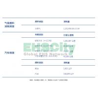 绿色运营 交通银行(BANK OF COMMUNICATIONS) 企业社会责任报告2018