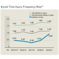 Nabteco_Lost Time Injury Frequency Rate